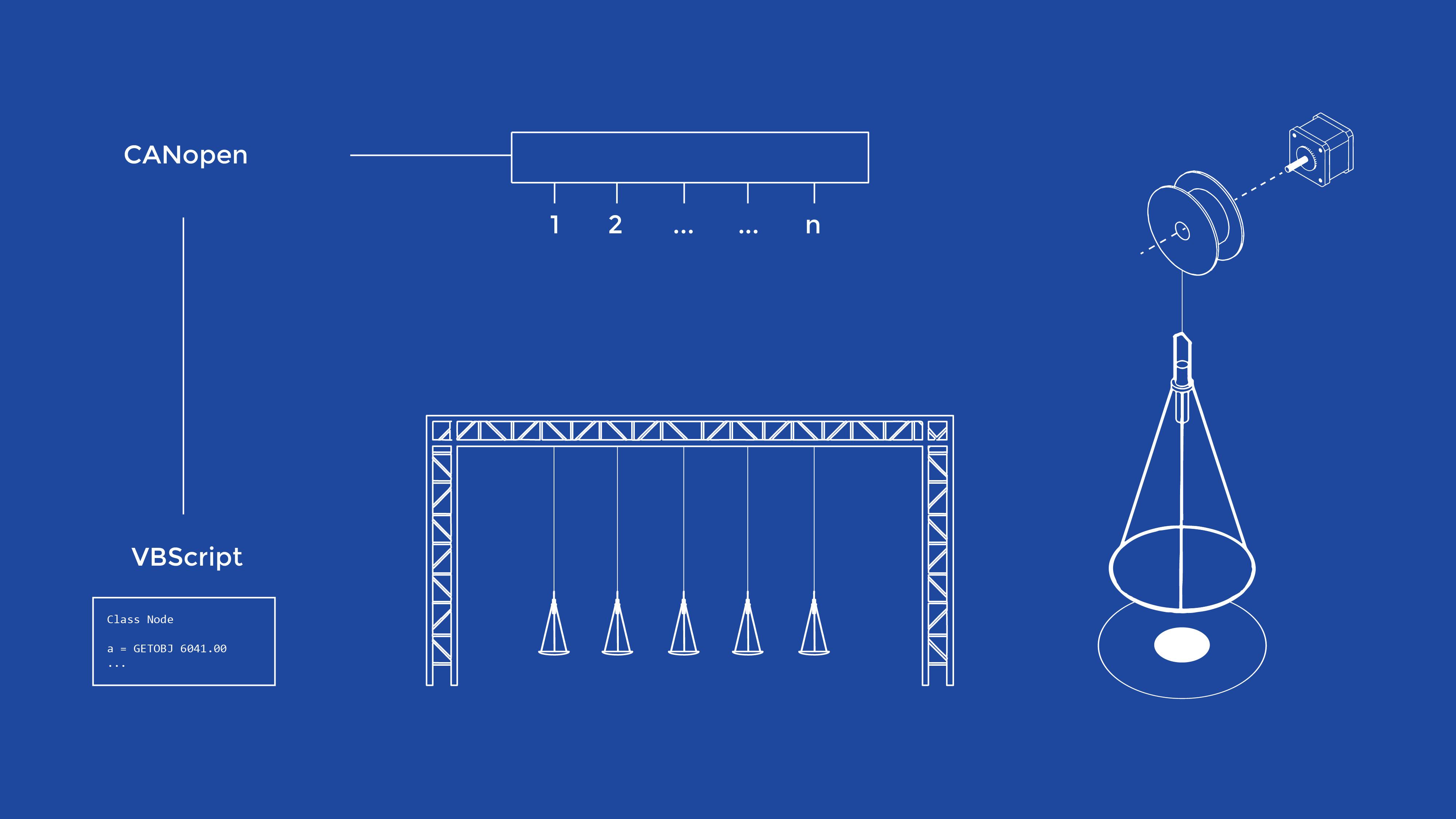Fünf Module (bestehend aus einer Wasserschale und deren Beleuchtung) werden nebeneinander auf einer Länge von 5 Metern aufgehängt. Sie werden über eine Höhe von 3 Metern auf und ab bewegt. Die Motoren befinden sich in einem CANopen-Netzwerk, das von einem zentralen Skript gesteuert wird.